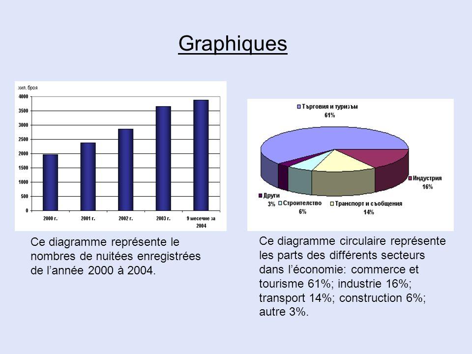 Graphiques Ce diagramme représente le nombres de nuitées enregistrées de lannée 2000 à 2004. Ce diagramme circulaire représente les parts des différen