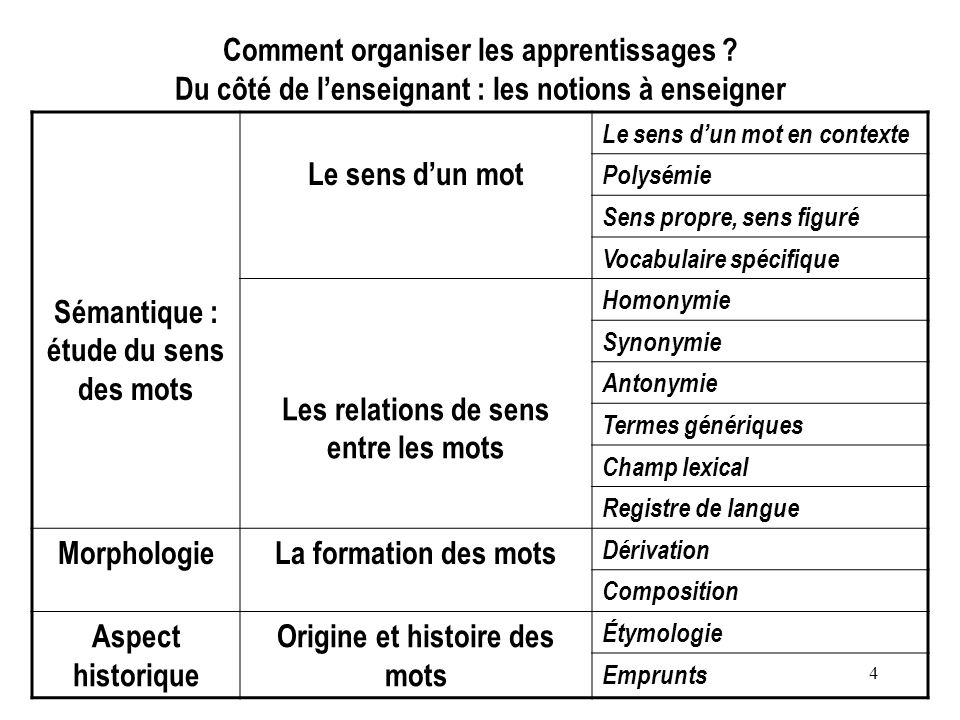 4 Comment organiser les apprentissages ? Du côté de lenseignant : les notions à enseigner Sémantique : étude du sens des mots Le sens dun mot Le sens