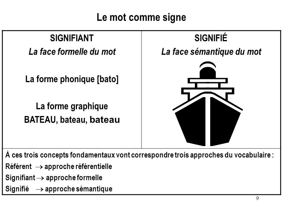 9 Le mot comme signe SIGNIFIANT La face formelle du mot La forme phonique [bato] La forme graphique BATEAU, bateau, bateau SIGNIFIÉ La face sémantique