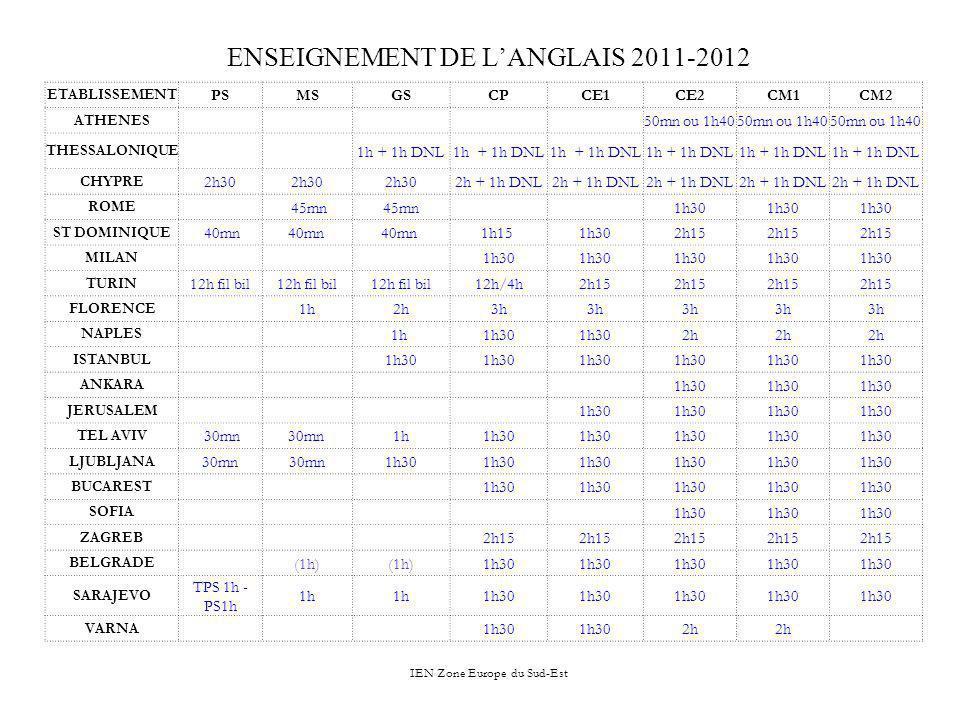 IEN Zone Europe du Sud-Est ENSEIGNEMENT DE LANGLAIS 2011-2012 ETABLISSEMENT PSMSGSCPCE1CE2CM1CM2 ATHENES 50mn ou 1h40 THESSALONIQUE 1h + 1h DNL CHYPRE