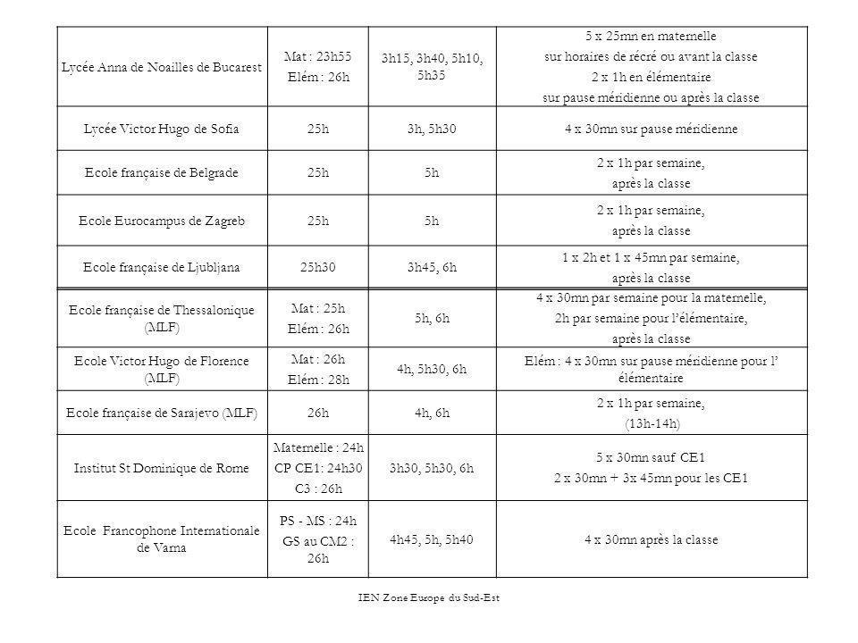 IEN Zone Europe du Sud-Est Lycée Anna de Noailles de Bucarest Mat : 23h55 Elém : 26h 3h15, 3h40, 5h10, 5h35 5 x 25mn en maternelle sur horaires de réc