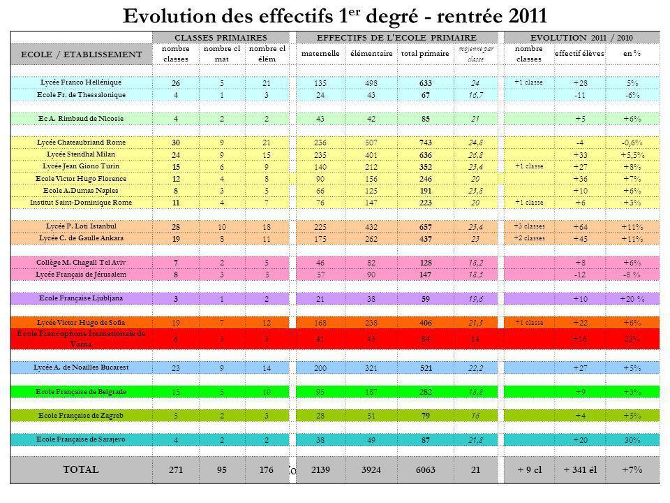 IEN Zone Europe du Sud-Est Evolution des effectifs 1 er degré - rentrée 2011 CLASSES PRIMAIRES EFFECTIFS DE L'ECOLE PRIMAIRE EVOLUTION 2011 / 2010 ECO
