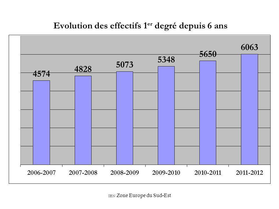 IEN Zone Europe du Sud-Est Evolution des effectifs 1 er degré depuis 6 ans