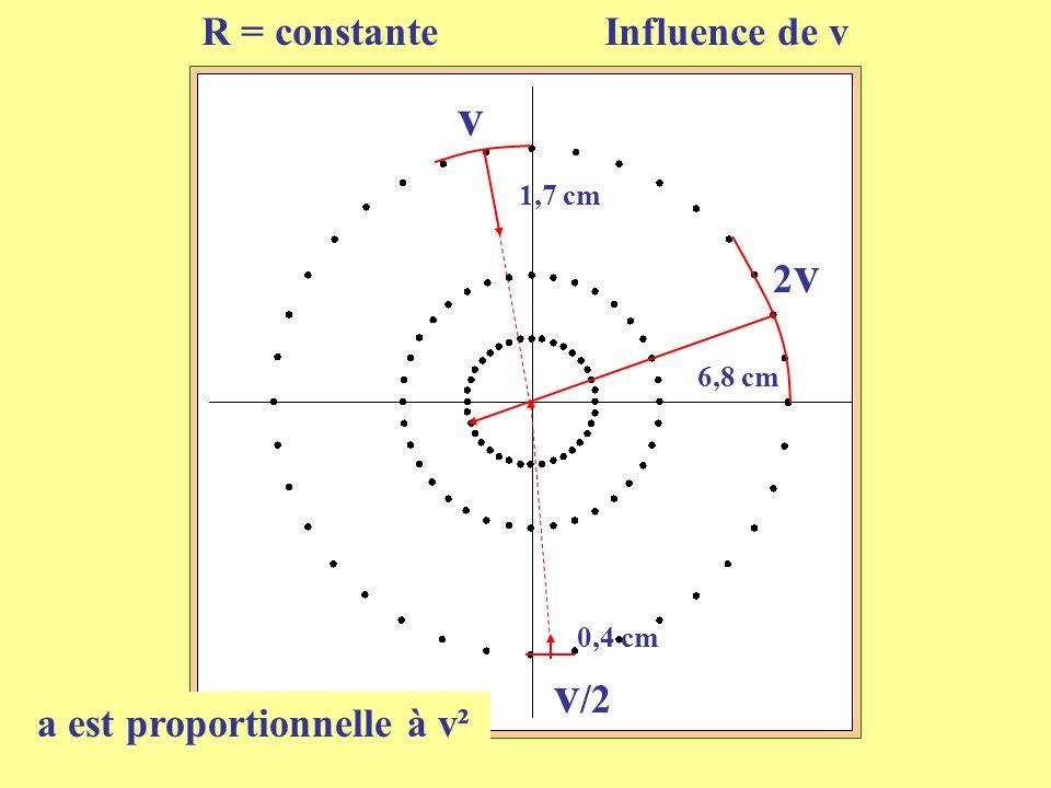 10 1,7 cm 6,8 cm 0,4 cm v 2v2v v /2 R = constante Influence de v a est proportionnelle à v²