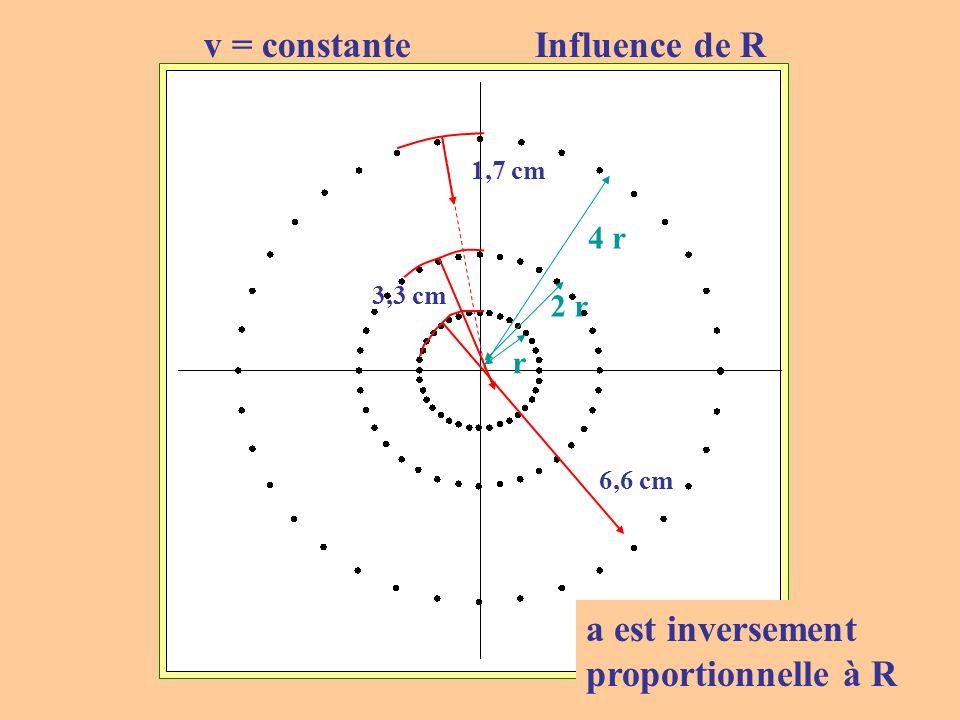 11 1,7 cm 3,3 cm 6,6 cm r 2 r 4 r v = constante Influence de R a est inversement proportionnelle à R