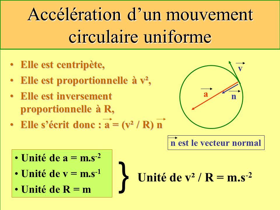 12 Accélération dun mouvement circulaire uniforme Elle est centripète,Elle est centripète, Elle est proportionnelle à v²,Elle est proportionnelle à v²