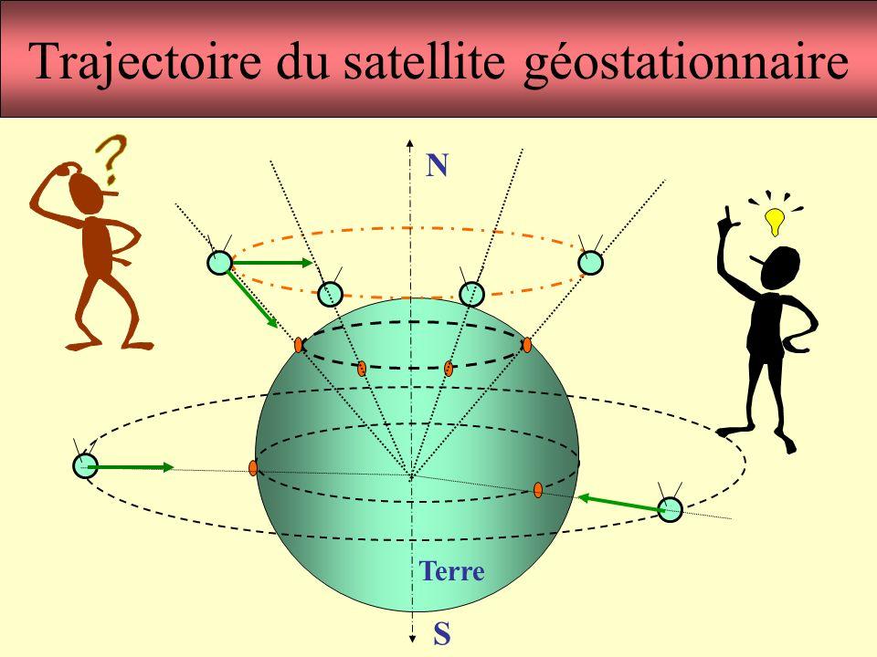 20 Trajectoire du satellite géostationnaire N S Terre