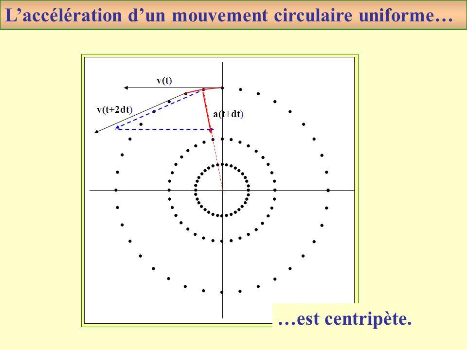 9 v(t) v(t+2dt) a(t+dt) Laccélération dun mouvement circulaire uniforme… …est centripète.