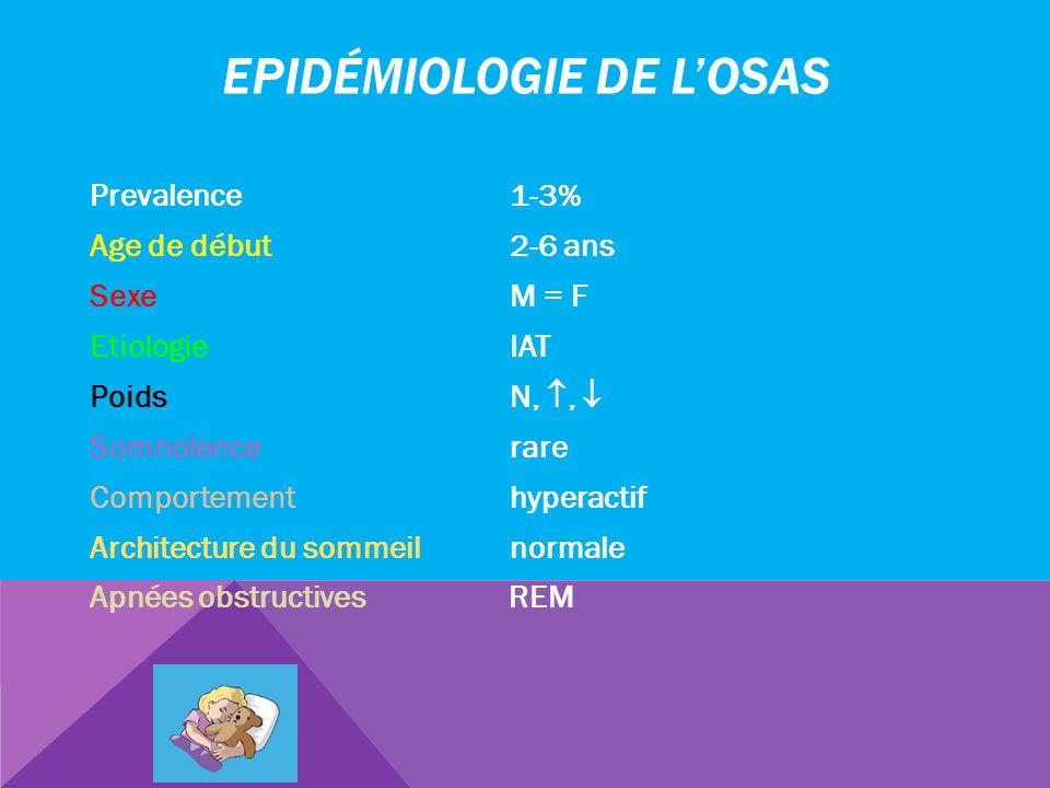 EPIDÉMIOLOGIE DE LOSAS Prevalence 1-3% Age de début 2-6 ans Sexe M = F Etiologie IAT Poids N,, Somnolence rare Comportement hyperactif Architecture du