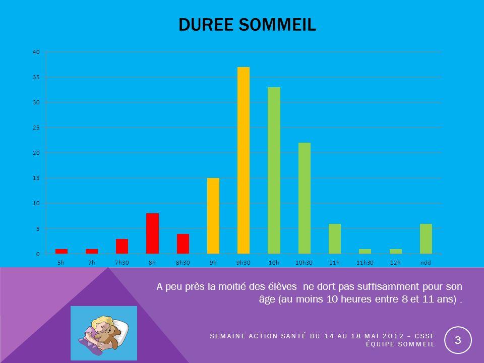 DUREE SOMMEIL SEMAINE ACTION SANTÉ DU 14 AU 18 MAI 2012 – CSSF ÉQUIPE SOMMEIL A peu près la moitié des élèves ne dort pas suffisamment pour son âge (a