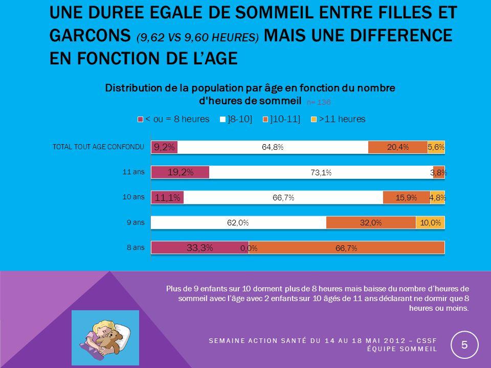 UNE DUREE EGALE DE SOMMEIL ENTRE FILLES ET GARCONS (9,62 VS 9,60 HEURES) MAIS UNE DIFFERENCE EN FONCTION DE LAGE SEMAINE ACTION SANTÉ DU 14 AU 18 MAI