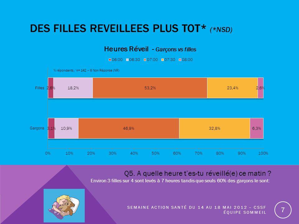 DES FILLES REVEILLEES PLUS TOT* (*NSD) SEMAINE ACTION SANTÉ DU 14 AU 18 MAI 2012 – CSSF ÉQUIPE SOMMEIL 7 % répondants / n= 142 – 6 Non Réponse (NR) Q5