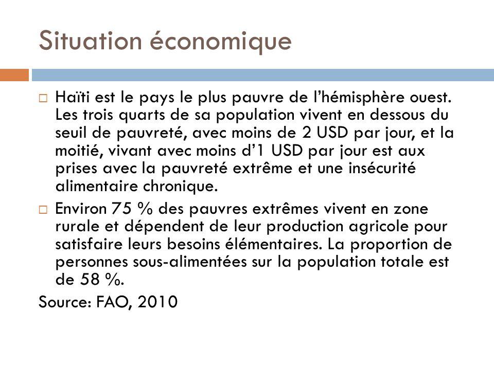 Situation économique Haïti est le pays le plus pauvre de lhémisphère ouest. Les trois quarts de sa population vivent en dessous du seuil de pauvreté,