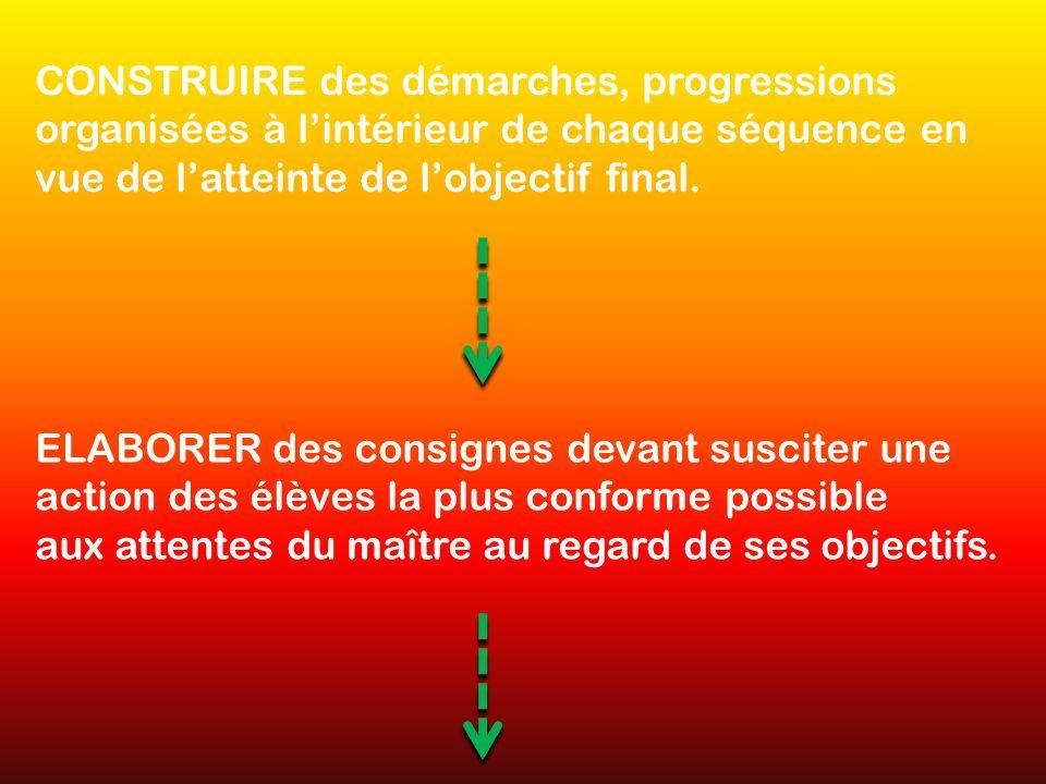 CONSTRUIRE des démarches, progressions organisées à lintérieur de chaque séquence en vue de latteinte de lobjectif final. ELABORER des consignes devan