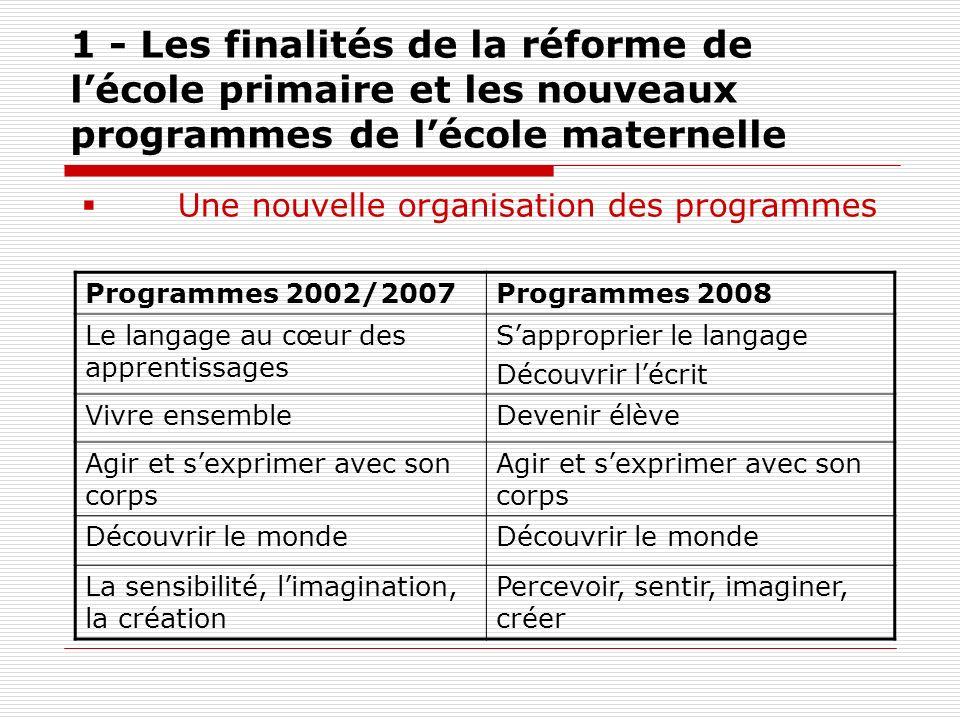 1 - Les finalités de la réforme de lécole primaire et les nouveaux programmes de lécole maternelle Programmes 2002/2007Programmes 2008 Le langage au c