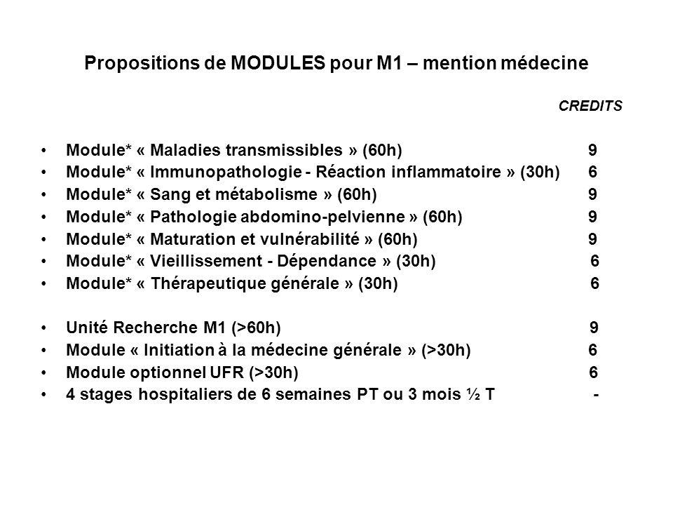 Propositions de MODULES pour M1 – mention médecine CREDITS Module* « Maladies transmissibles » (60h) 9 Module* « Immunopathologie - Réaction inflammatoire » (30h) 6 Module* « Sang et métabolisme » (60h) 9 Module* « Pathologie abdomino-pelvienne » (60h) 9 Module* « Maturation et vulnérabilité » (60h) 9 Module* « Vieillissement - Dépendance » (30h) 6 Module* « Thérapeutique générale » (30h) 6 Unité Recherche M1 (>60h) 9 Module « Initiation à la médecine générale » (>30h) 6 Module optionnel UFR (>30h) 6 4 stages hospitaliers de 6 semaines PT ou 3 mois ½ T -