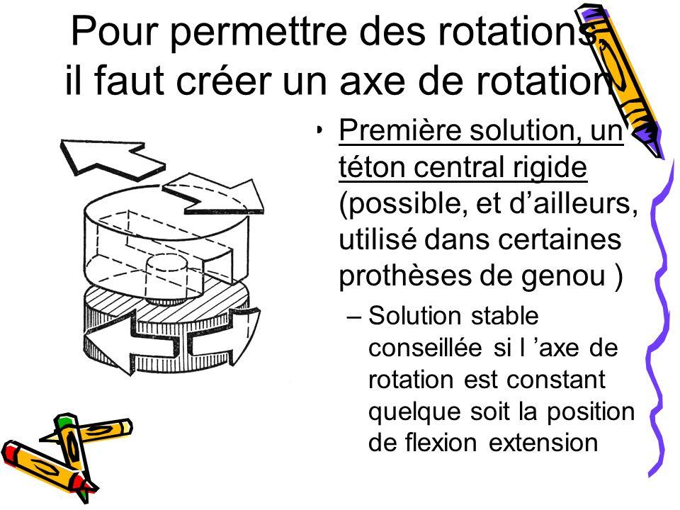 Pour permettre des rotations, il faut créer un axe de rotation Première solution, un téton central rigide (possible, et dailleurs, utilisé dans certaines prothèses de genou ) –Solution stable conseillée si l axe de rotation est constant quelque soit la position de flexion extension