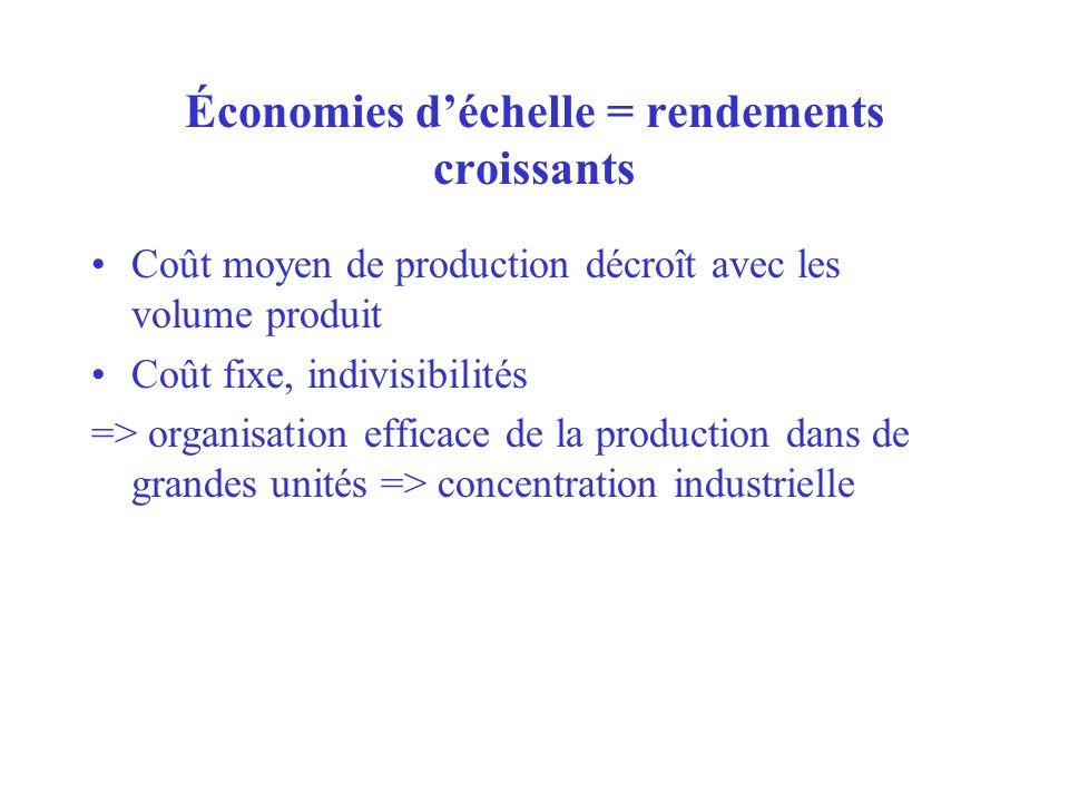 Économies déchelle = rendements croissants Coût moyen de production décroît avec les volume produit Coût fixe, indivisibilités => organisation efficac