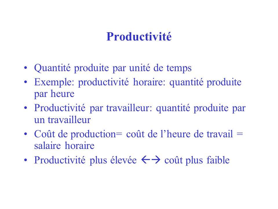 Productivité Quantité produite par unité de temps Exemple: productivité horaire: quantité produite par heure Productivité par travailleur: quantité pr