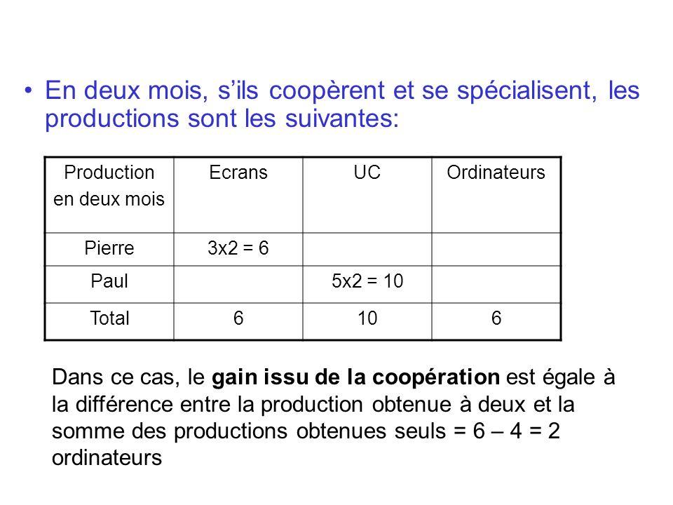 En deux mois, sils coopèrent et se spécialisent, les productions sont les suivantes: Production en deux mois EcransUCOrdinateurs Pierre3x2 = 6 Paul5x2