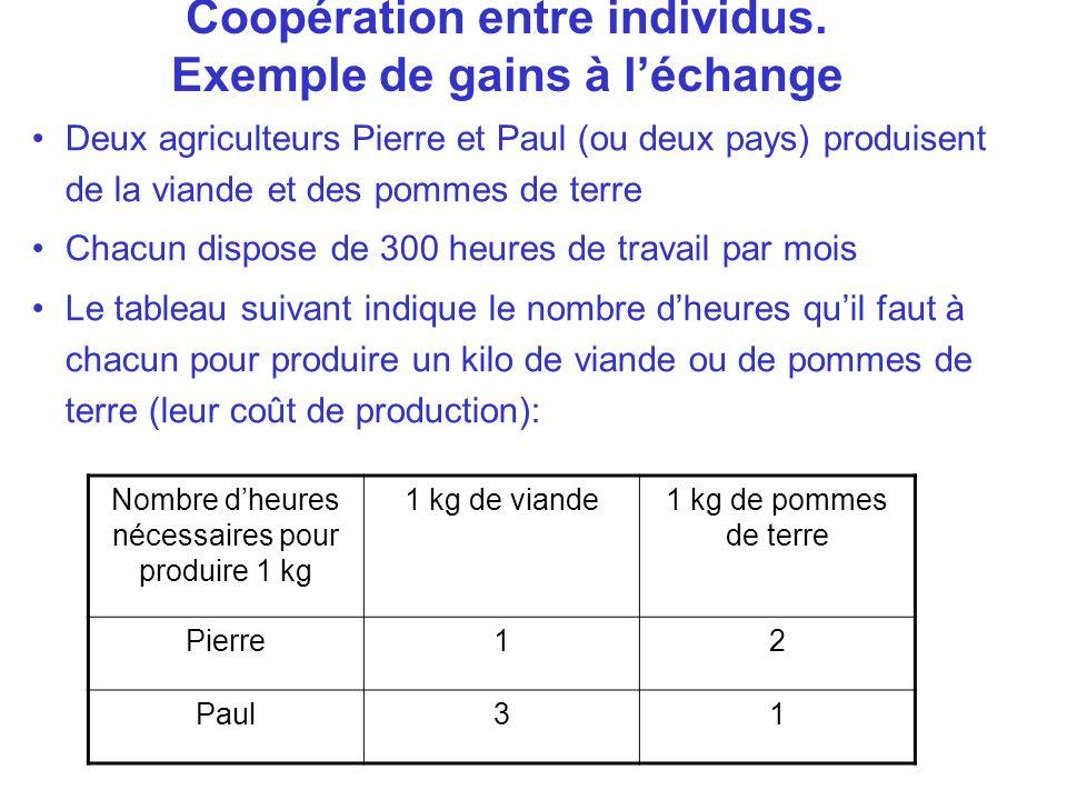 Coopération entre individus. Exemple de gains à léchange Deux agriculteurs Pierre et Paul (ou deux pays) produisent de la viande et des pommes de terr