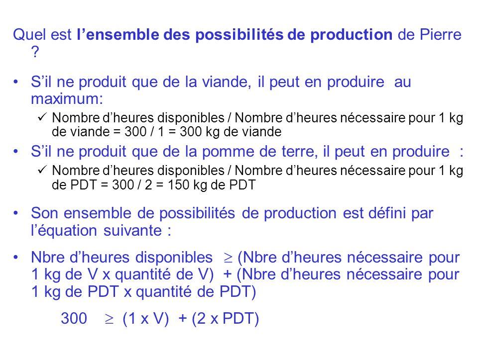 Quel est lensemble des possibilités de production de Pierre ? Sil ne produit que de la viande, il peut en produire au maximum: Nombre dheures disponib
