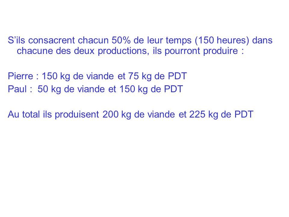 Sils consacrent chacun 50% de leur temps (150 heures) dans chacune des deux productions, ils pourront produire : Pierre : 150 kg de viande et 75 kg de