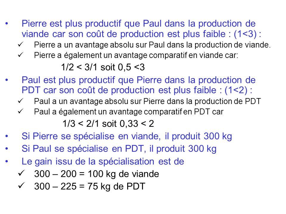 Pierre est plus productif que Paul dans la production de viande car son coût de production est plus faible : (1<3) : Pierre a un avantage absolu sur P