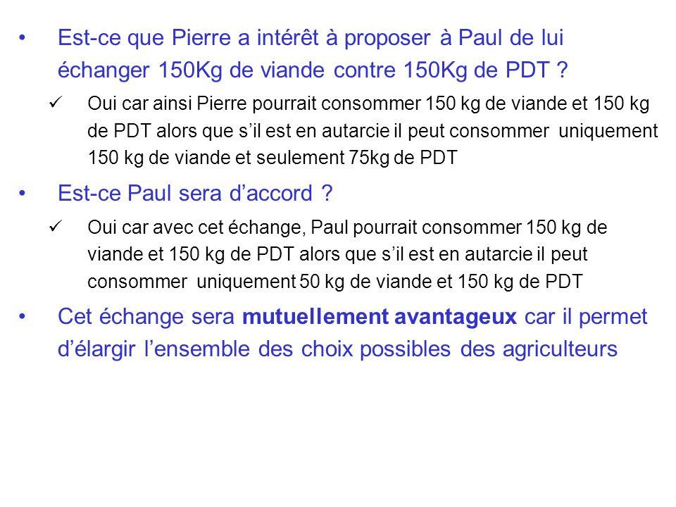 Est-ce que Pierre a intérêt à proposer à Paul de lui échanger 150Kg de viande contre 150Kg de PDT ? Oui car ainsi Pierre pourrait consommer 150 kg de