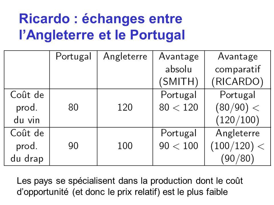 Ricardo : échanges entre lAngleterre et le Portugal Les pays se spécialisent dans la production dont le coût dopportunité (et donc le prix relatif) es