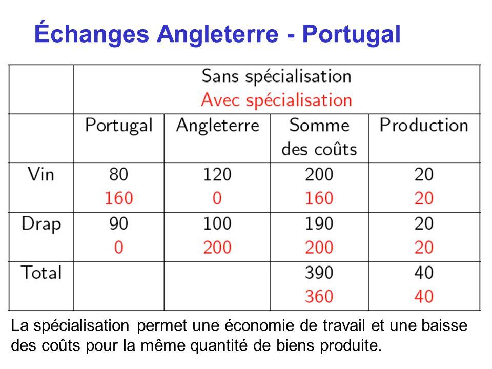 Échanges Angleterre - Portugal La spécialisation permet une économie de travail et une baisse des coûts pour la même quantité de biens produite.