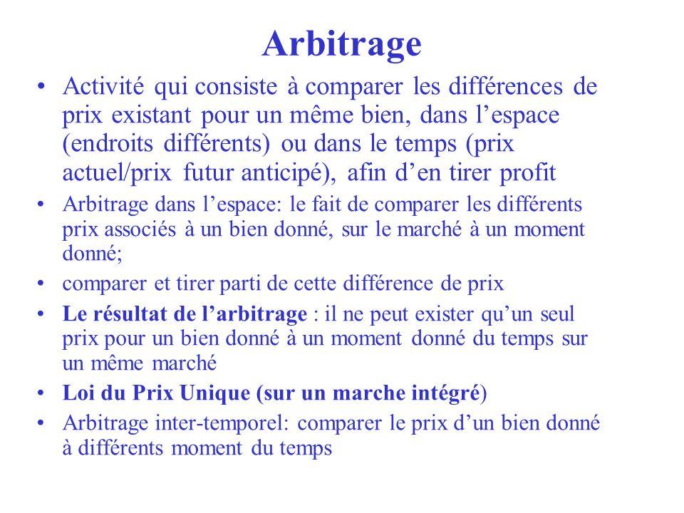 Arbitrage Activité qui consiste à comparer les différences de prix existant pour un même bien, dans lespace (endroits différents) ou dans le temps (pr