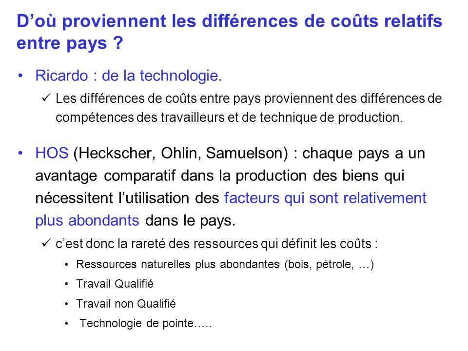 Doù proviennent les différences de coûts relatifs entre pays ? Ricardo : de la technologie. Les différences de coûts entre pays proviennent des différ
