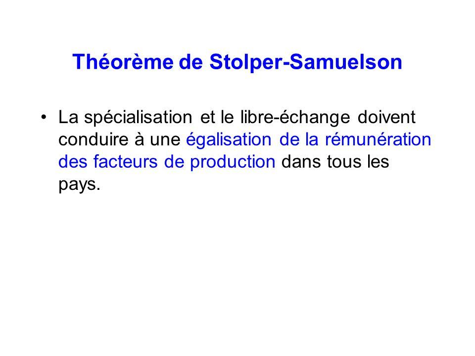 Théorème de Stolper-Samuelson La spécialisation et le libre-échange doivent conduire à une égalisation de la rémunération des facteurs de production d