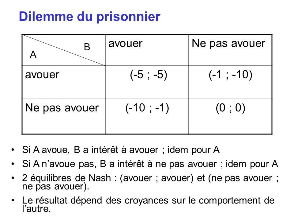 Dilemme du prisonnier avouerNe pas avouer avouer (-5 ; -5)(-1 ; -10) Ne pas avouer(-10 ; -1)(0 ; 0) B A Si A avoue, B a intérêt à avouer ; idem pour A