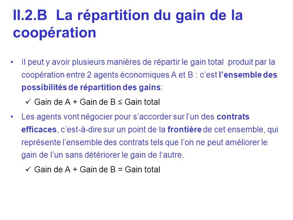 Il peut y avoir plusieurs manières de répartir le gain total produit par la coopération entre 2 agents économiques A et B : cest lensemble des possibi