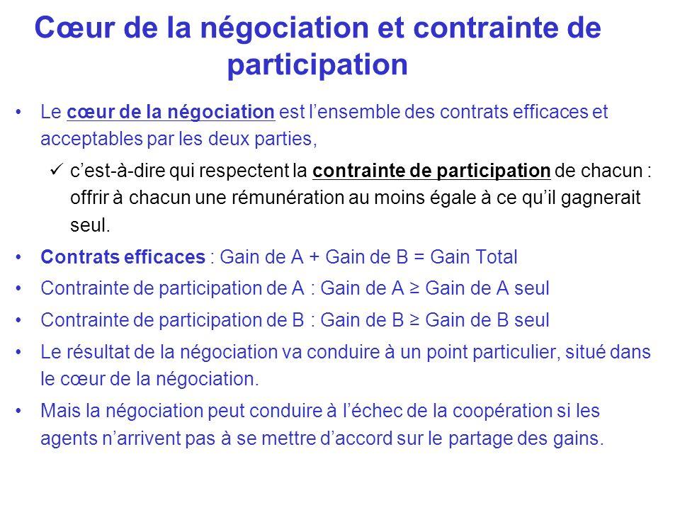 Le cœur de la négociation est lensemble des contrats efficaces et acceptables par les deux parties, cest-à-dire qui respectent la contrainte de partic