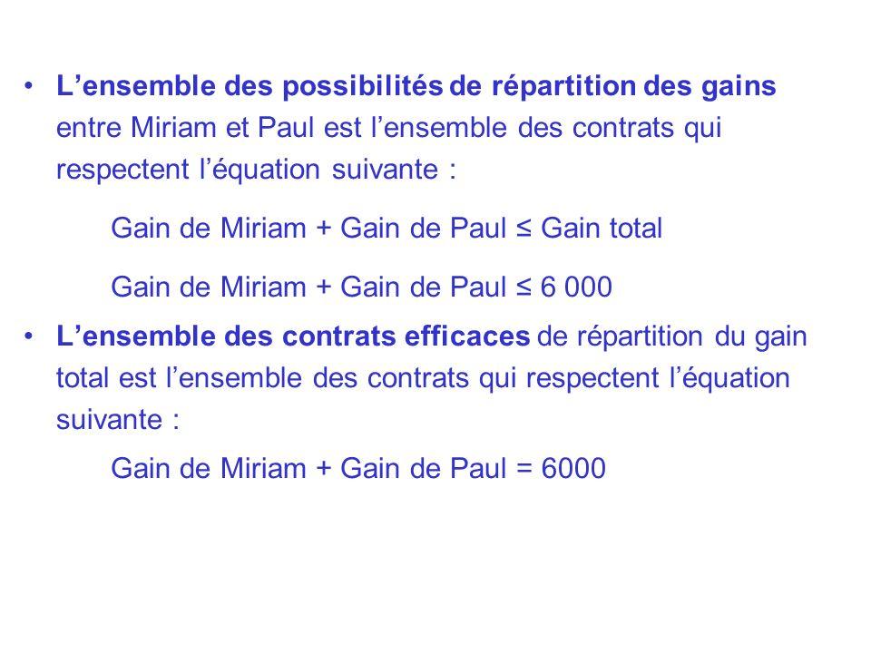 Lensemble des possibilités de répartition des gains entre Miriam et Paul est lensemble des contrats qui respectent léquation suivante : Gain de Miriam
