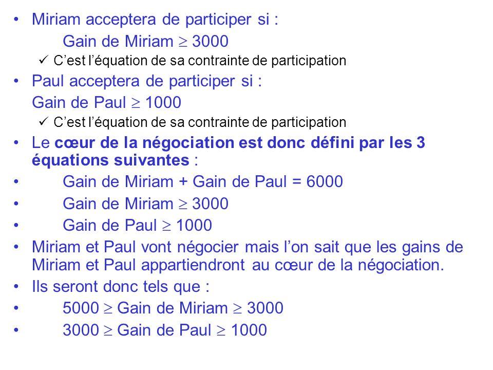 Miriam acceptera de participer si : Gain de Miriam 3000 Cest léquation de sa contrainte de participation Paul acceptera de participer si : Gain de Pau