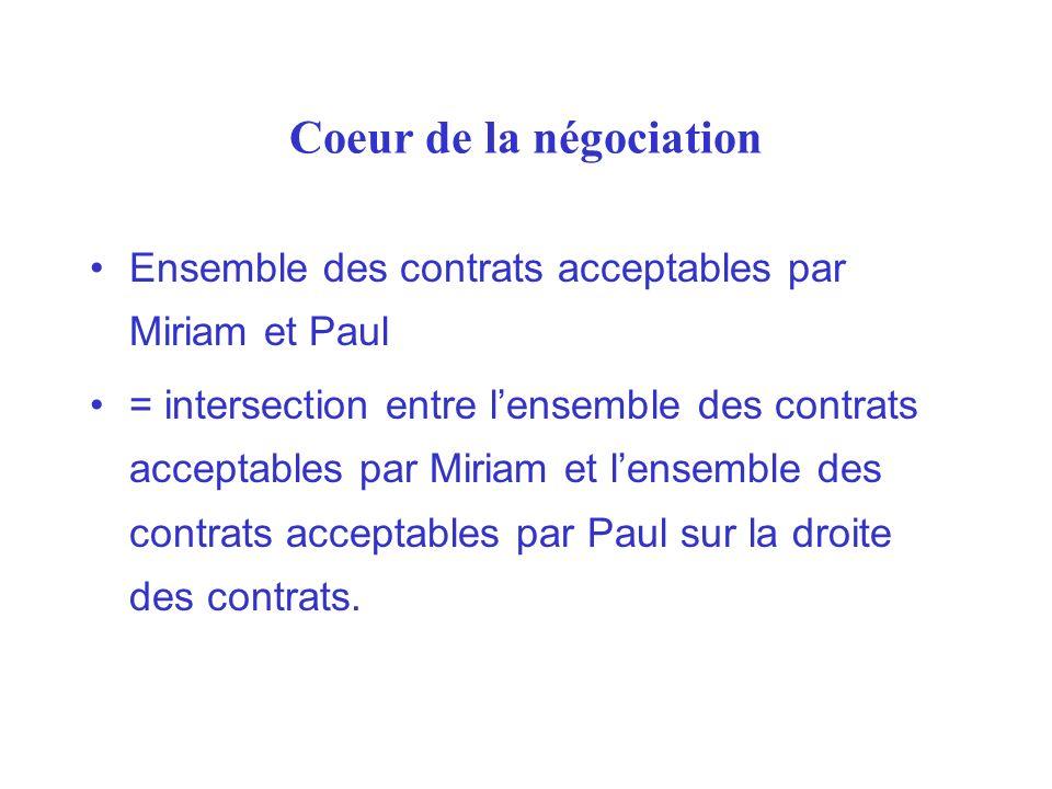 Coeur de la négociation Ensemble des contrats acceptables par Miriam et Paul = intersection entre lensemble des contrats acceptables par Miriam et len