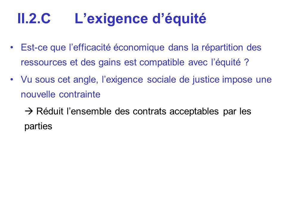 II.2.CLexigence déquité Est-ce que lefficacité économique dans la répartition des ressources et des gains est compatible avec léquité ? Vu sous cet an