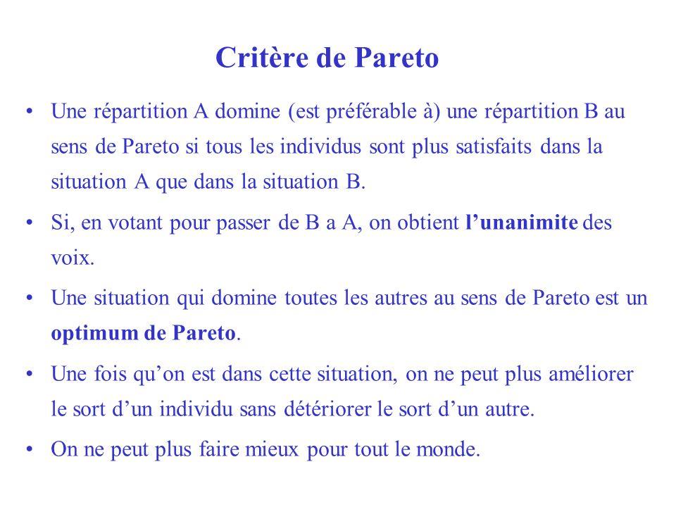 Critère de Pareto Une répartition A domine (est préférable à) une répartition B au sens de Pareto si tous les individus sont plus satisfaits dans la s