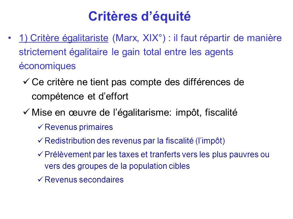 Critères déquité 1) Critère égalitariste (Marx, XIX°) : il faut répartir de manière strictement égalitaire le gain total entre les agents économiques