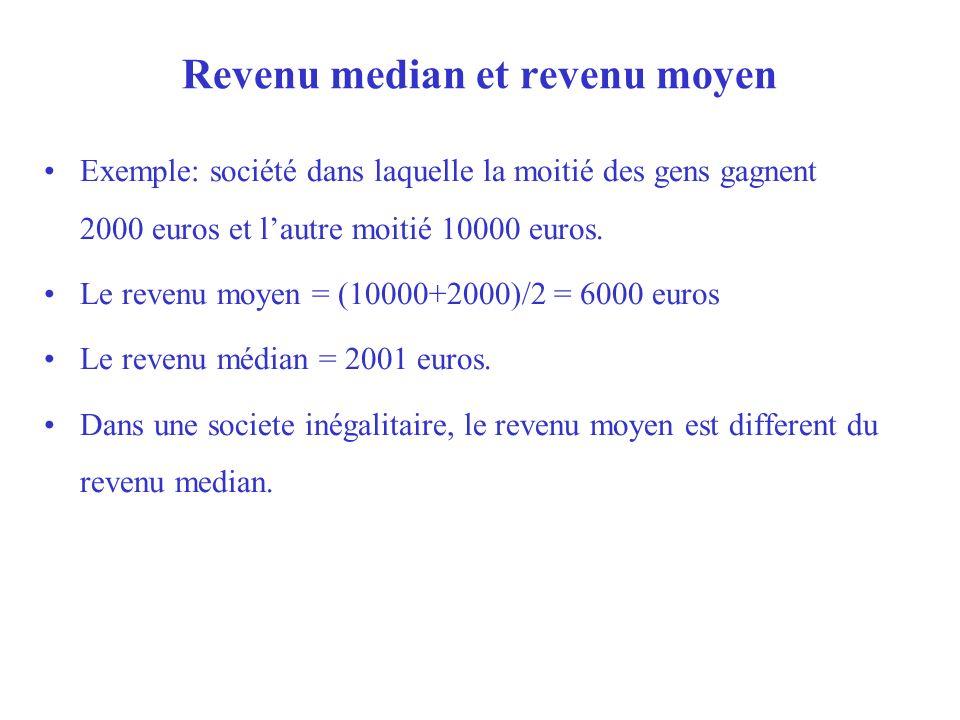 Revenu median et revenu moyen Exemple: société dans laquelle la moitié des gens gagnent 2000 euros et lautre moitié 10000 euros. Le revenu moyen = (10
