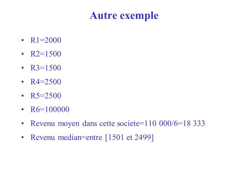 Autre exemple R1=2000 R2=1500 R3=1500 R4=2500 R5=2500 R6=100000 Revenu moyen dans cette societe=110 000/6=18 333 Revenu median=entre [1501 et 2499]