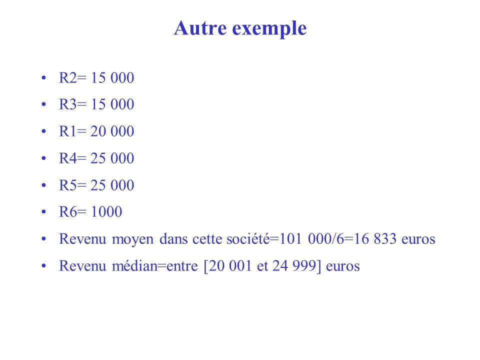 Autre exemple R2= 15 000 R3= 15 000 R1= 20 000 R4= 25 000 R5= 25 000 R6= 1000 Revenu moyen dans cette société=101 000/6=16 833 euros Revenu médian=ent