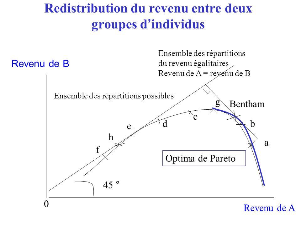 Redistribution du revenu entre deux groupes dindividus Revenu de A 0 a Ensemble des répartitions du revenu égalitaires Revenu de A = revenu de B 45 °