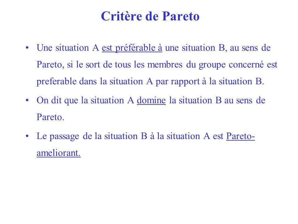 Critère de Pareto Une situation A est préférable à une situation B, au sens de Pareto, si le sort de tous les membres du groupe concerné est preferabl