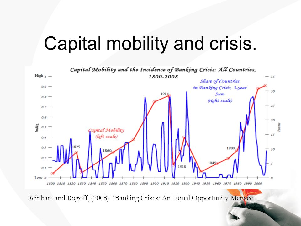Capital mobility and crisis. Reinhart and Rogoff, (2008) Banking Crises: An Equal Opportunity Menace