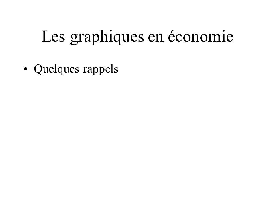Les graphiques en économie Quelques rappels